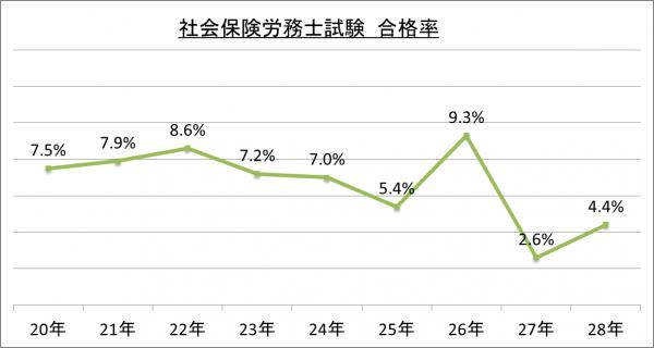社会保険労務士試験合格率_28
