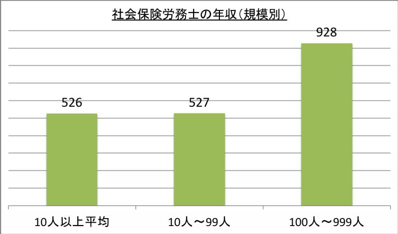 社会保険労務士の年収(規模別)_29