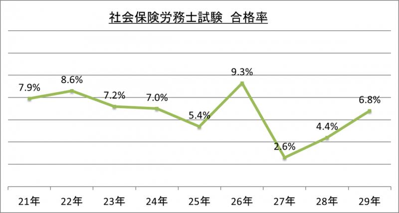 社会保険労務士試験合格率_29