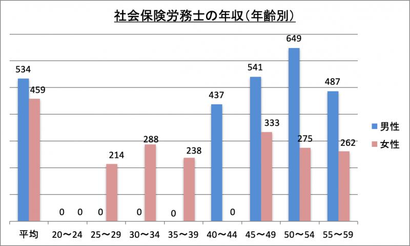社会保険労務士の年収(年齢別)