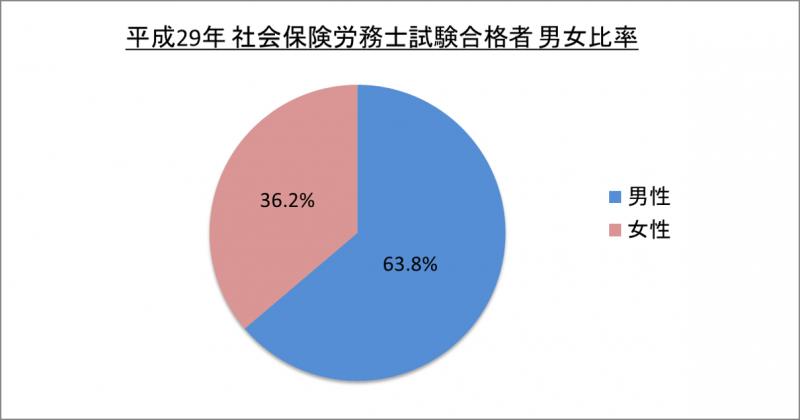 平成29年社会保険労務士試験合格者男女比率_29