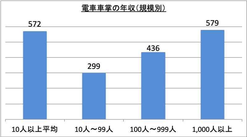 電車車掌の年収(規模別)_r1