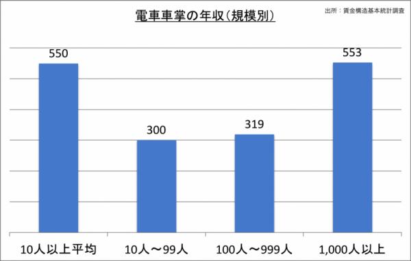 電車車掌の年収(規模別)_24