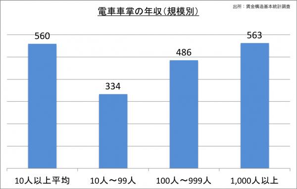電車車掌の給料・年収(規模別)_25