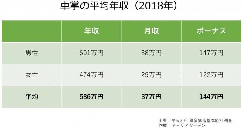 車掌の平均年収_2018