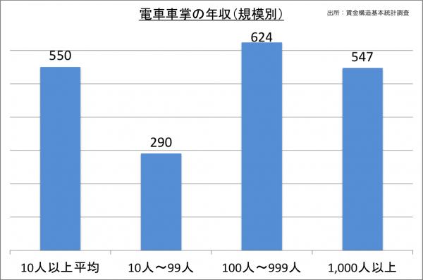電車車掌の年収(規模別)_27
