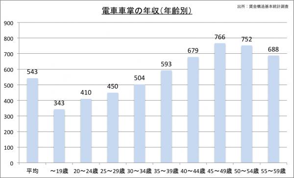 電車車掌の給料・年収(年齢別)23のグラフ