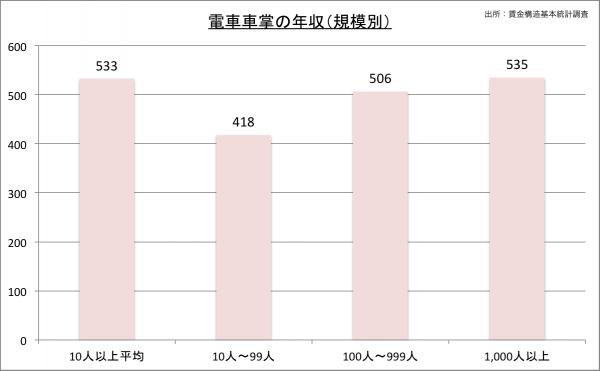 電車車掌の給料・年収(規模別)23のグラフ