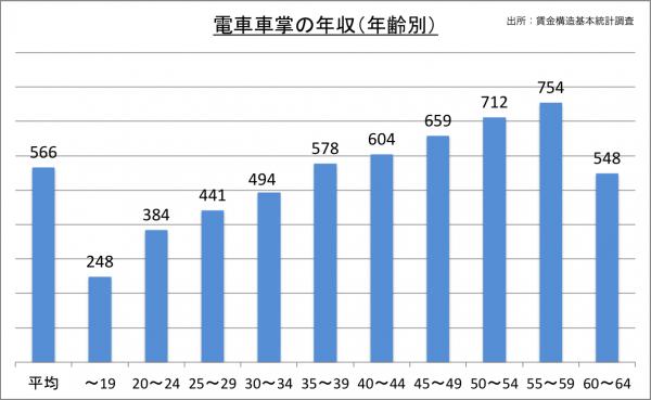 電車車掌の年収(年齢別)_27