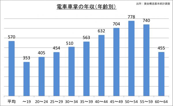 電車車掌の給料・年収(年齢別)_25