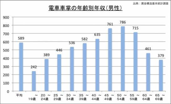 車掌の年収(年齢別)のグラフ