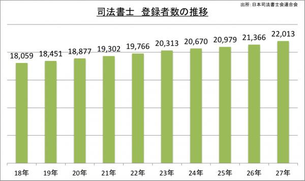 司法書士登録者数の推移_27