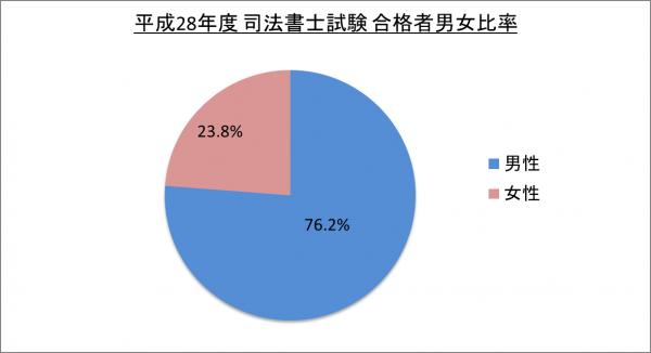 平成28年度司法書士試験合格者男女比率_28