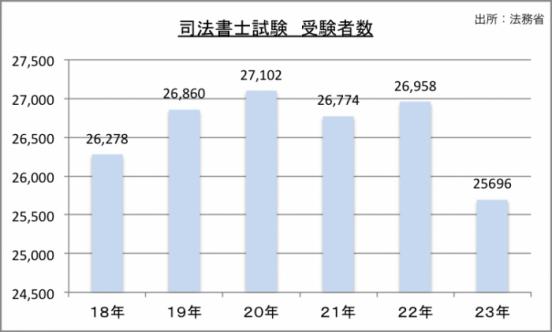 司法書士試験受験者数のグラフ