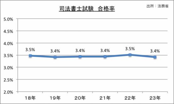 司法書士試験合格率のグラフ