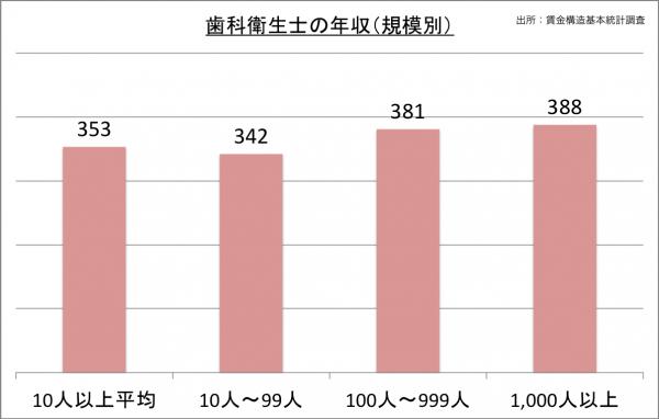 歯科衛生士の年収(規模別)_27