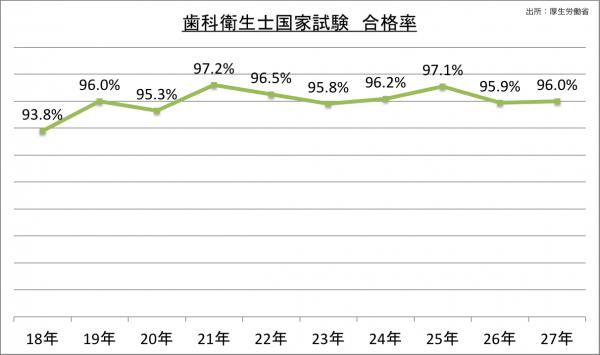 歯科衛生士国家試験合格率_27