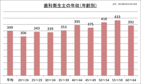 歯科衛生士の年収(年齢別)_28