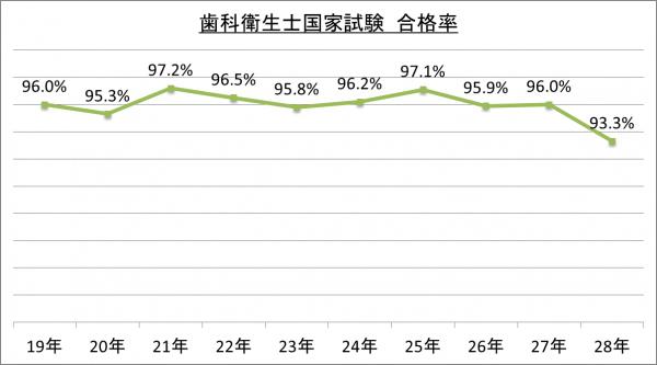 歯科衛生士国家試験合格率_28