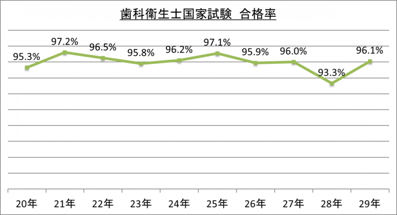 歯科衛生士国家試験合格率_29