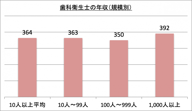歯科衛生士の年収(規模別)