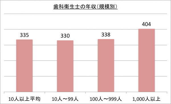 歯科衛生士の年収(規模別)_26