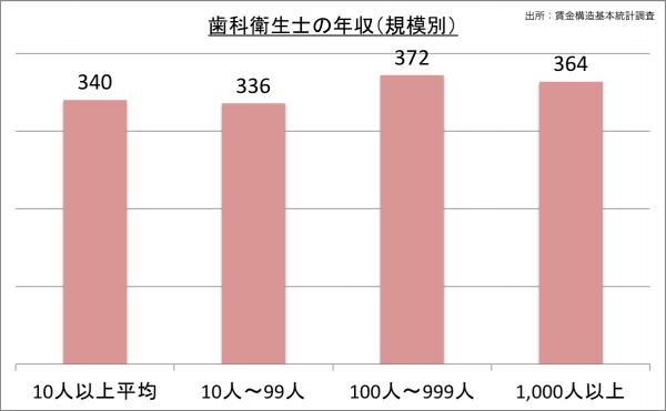 歯科衛生士の給料・年収(規模別)_25