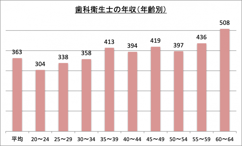 歯科衛生士の年収(年齢別)