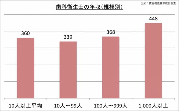 歯科衛生士の年収(規模別)_24