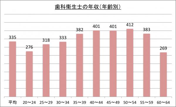 歯科衛生士の年収(年齢別)_26