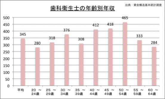 歯科衛生士の年収(年代別)のグラフ
