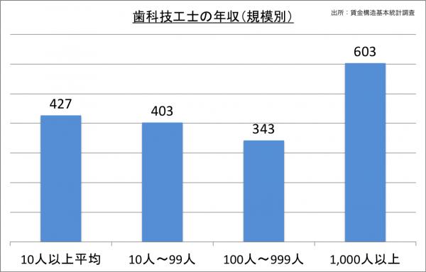 歯科技工士の年収(規模別)_27