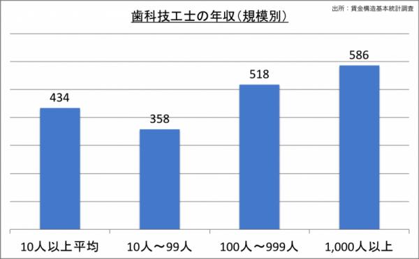 歯科技工士の年収(規模別)_24