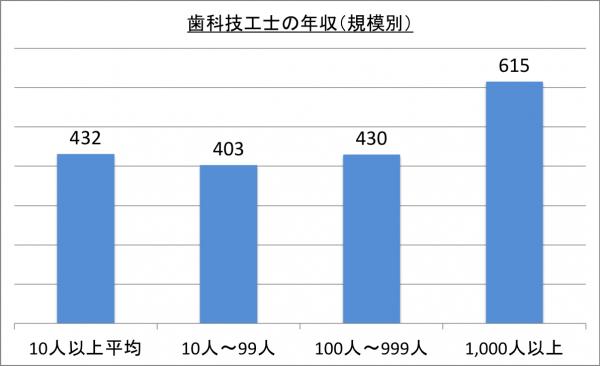 歯科技工士の年収(規模別)_26