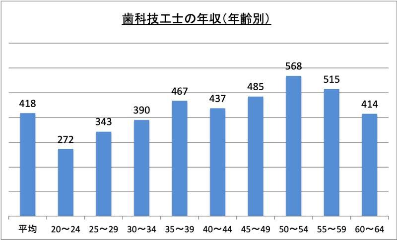 歯科技工士の年収(年齢別)_r1