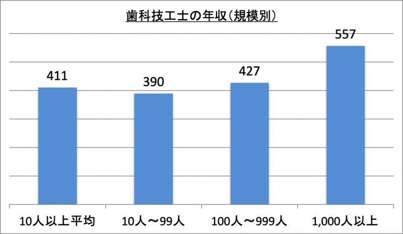 歯科技工士の年収(規模別)