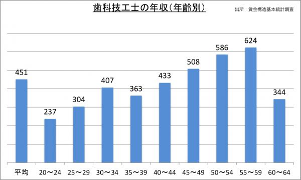歯科技工士の年収(年齢別)_27