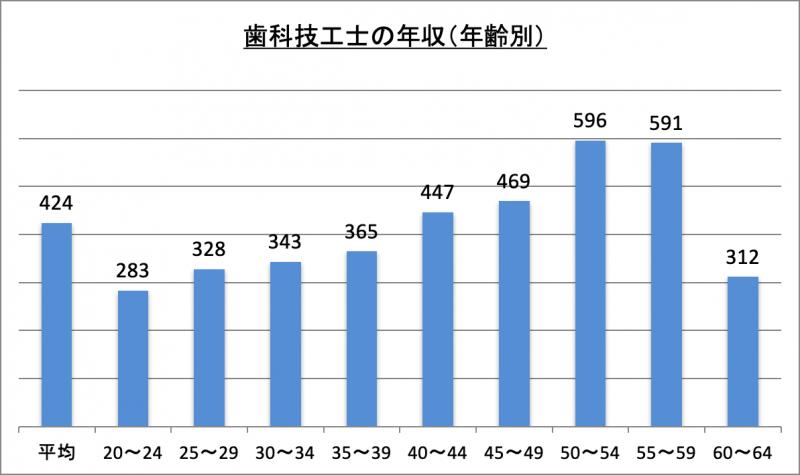 歯科技工士の年収(年齢別)