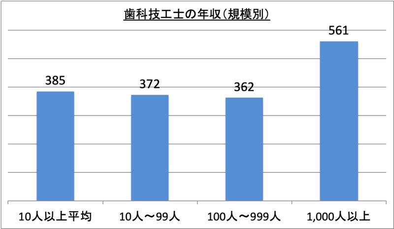 歯科技工士の年収(規模別)_r1