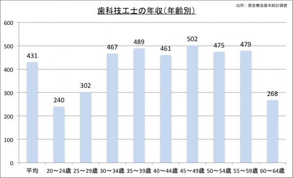 歯科技工士の給料・年収(年齢別)23のグラフ