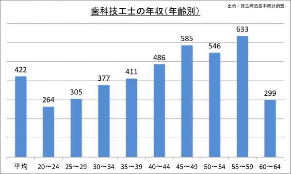歯科技工士の給料・年収(年齢別)_25