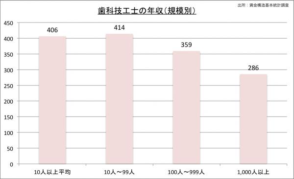歯科技工士の給料・年収(規模別)23のグラフ