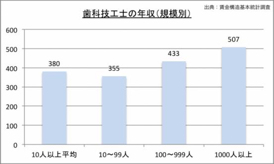 歯科技工士の年収(規模別)のグラフ