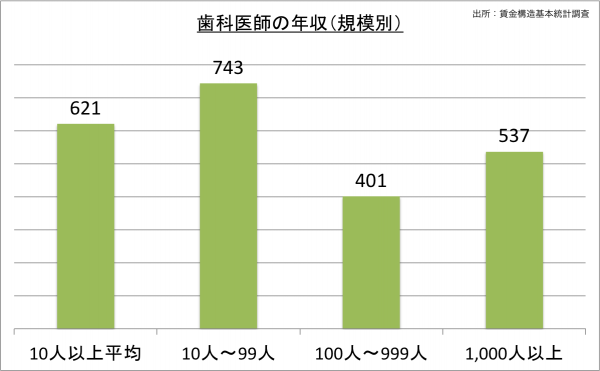 歯科医師の給料・年収(規模別)_25
