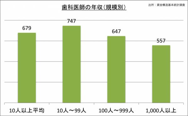 歯科医師の年収(規模別)_24
