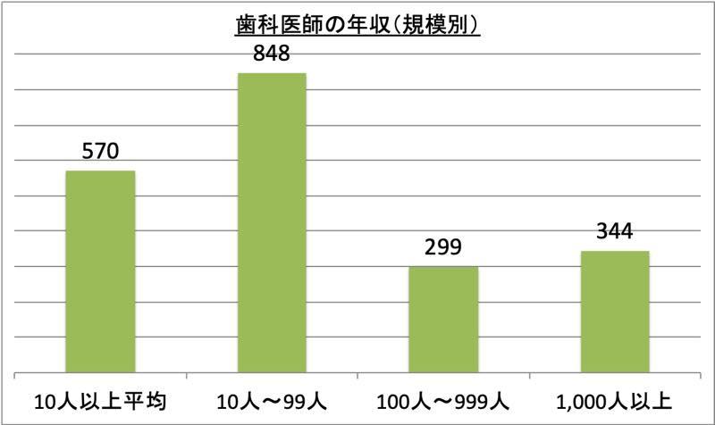 歯科医師の年収(規模別)_r1