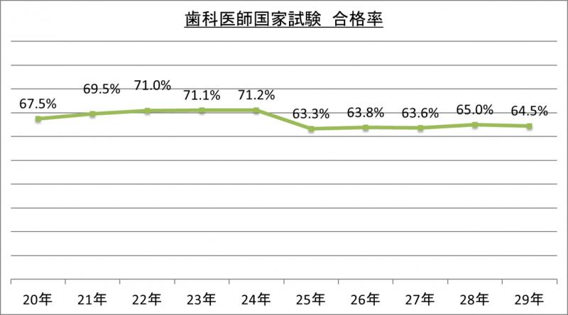 歯科医師国家試験合格率_29