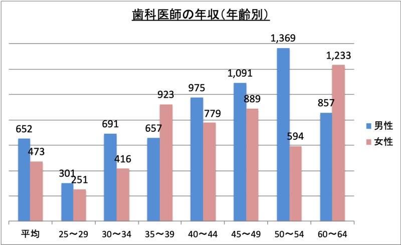 歯科医師の年収(年齢別)_r1