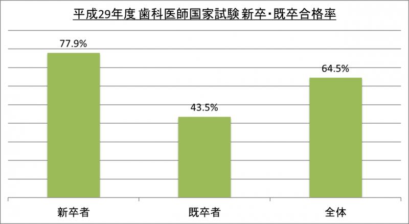 平成29年度歯科医師国家試験新卒・既卒合格率_29