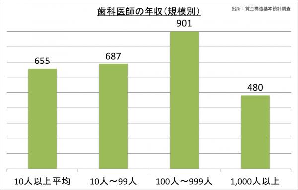 歯科医師の年収(規模別)_27